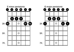 E minor and G major pentatonic 300x210
