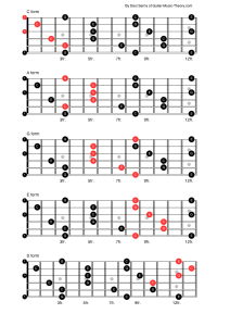 CAGED Guitar Chord Forms in C