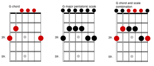 chord and scale fretboard
