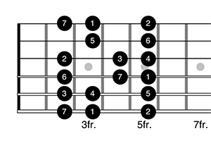 guitar major scale pattern
