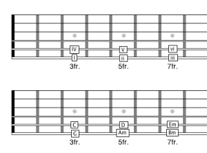 major scale chord pattern guitar