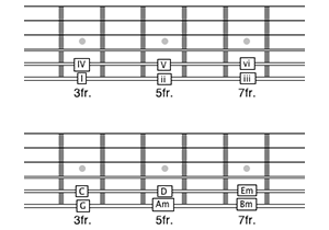 major scale chord pattern full neck 300x210