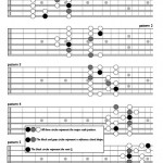 Major scale patterns guitar