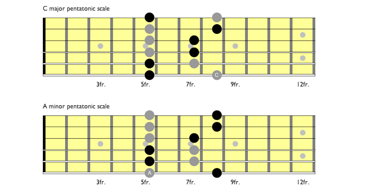 C major and A minor pentatonic