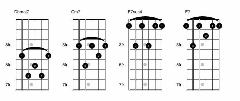 Pharrell Williams Happy Chords Guitar | Guitar Music Theory by Desi ...