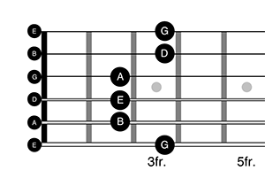 Guitar pentatonic pattern one