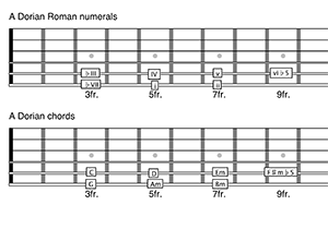 A Dorian mode guitar chords