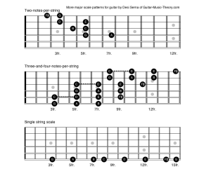 more major scale patterns for guitar