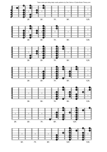three notes per string major scale patterns