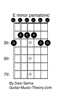 E minor pentatonic scale pattern for guitar