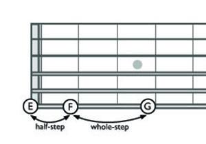 guitar-notes-sixth-string-E-300x210