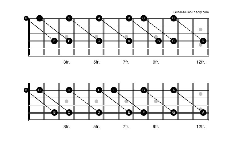 Octaves three strings apart