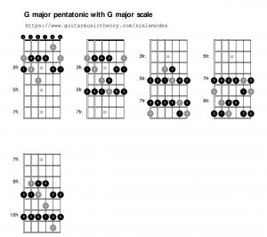 01 Using G major pentatonic in G Ionian mode