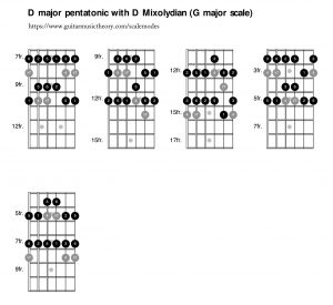 05 Using D major pentatonic in D Mixolydian mode