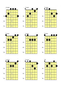 basic open chords for guitar