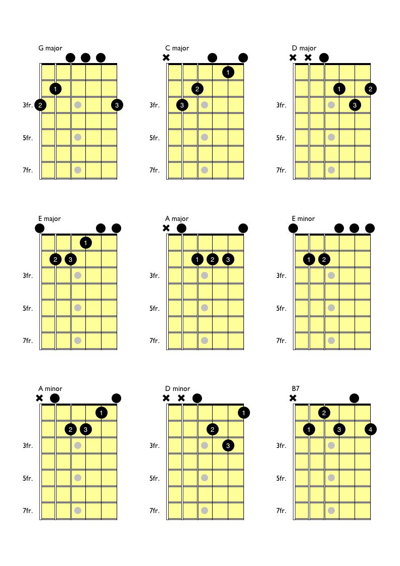 Free Beginner Guitar Lessons Guitar Music Theory By Desi Serna